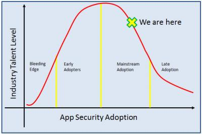 AppSec - Adoption Curve vs Talent Level.jpg