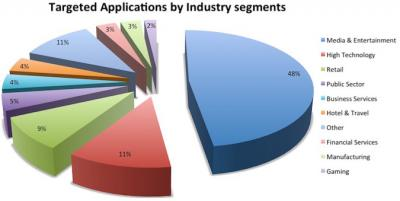 Apps targeted by DDoS Attacks