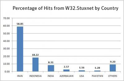 Symantec Percent of Hits from W32.Stuxnet by Country What should we expect from next cyber weapon? Hypothesis on Stuxnet 3