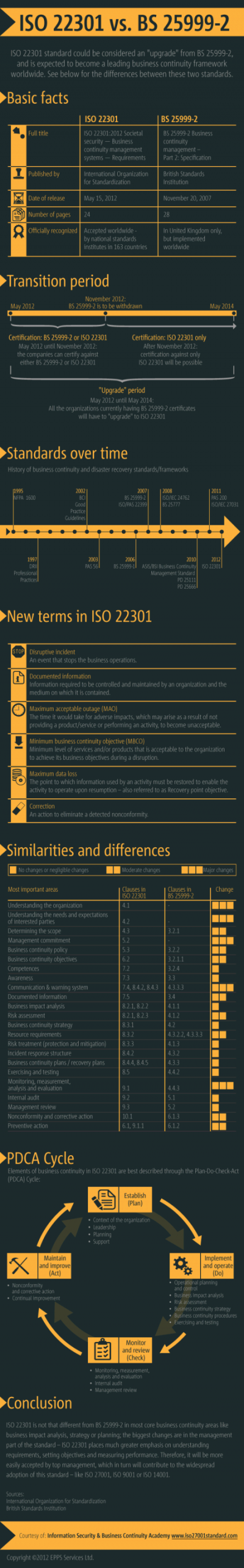ISO 22301 vs. BS 25999-2 - An Infographic
