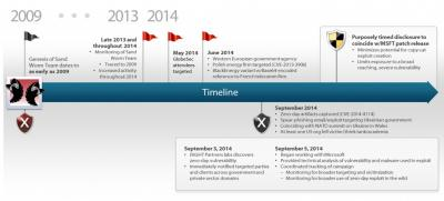 iSIGHT_Partners sandworm timeline_13oct2014