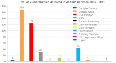 Open source vulnerabilities