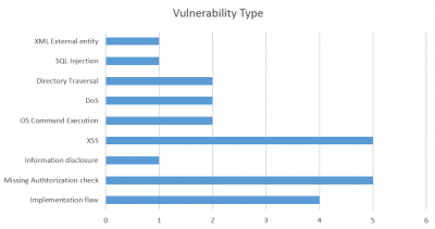 SAP Security Notes February 2016 by vulnerability type