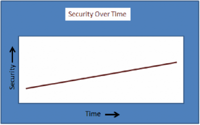 Security Over Time