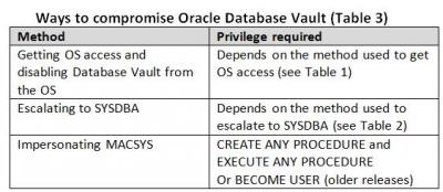 Keeping Privileged Users Under Control in Oracle Database