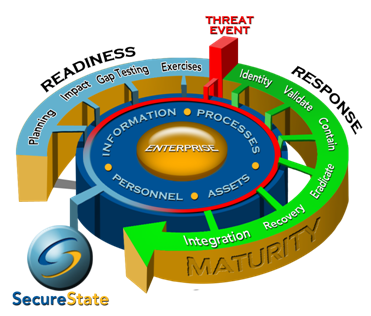 A Perspective on Advanced Persistent Threat