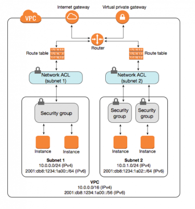 Conceptual And Technical Challenges In Multi Cloud Security